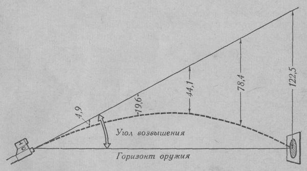 Угол возвышения (траектория